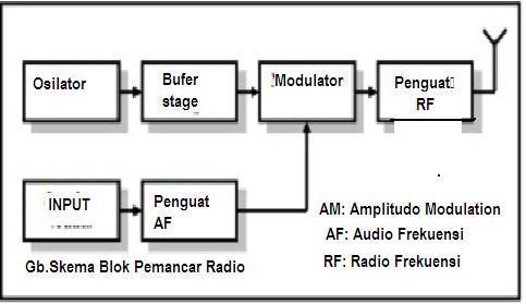 Pemancar radio technology information pemancar radio ccuart Image collections