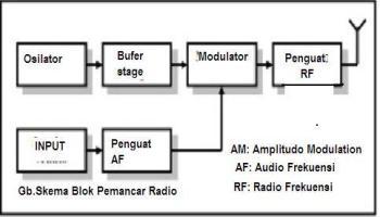 Penerima radio technology information pemancar radio ccuart Choice Image
