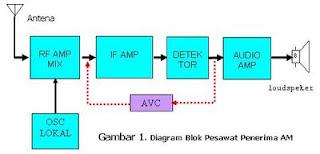 Penerima radio technology information penerima radio superheterodyne ccuart Image collections